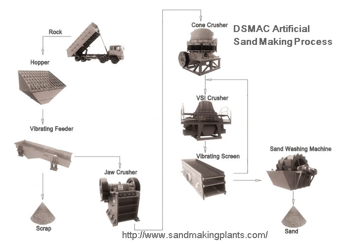 manufacturing process of artificial sand making Manufactured sand is a general term of artificial sand and mixed sand through the soil removing process.