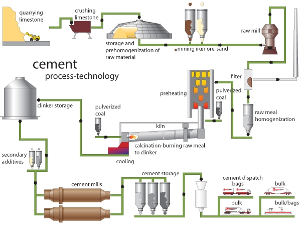 Ultratech Cement Cement Manufacturing Process : Sand cement cogeneration plant