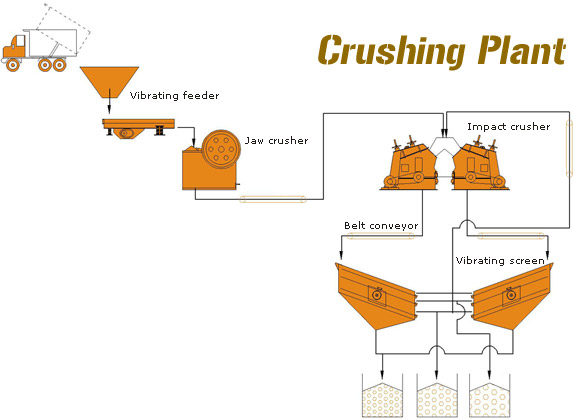 Slag Cement Chart : Stone crushing plant